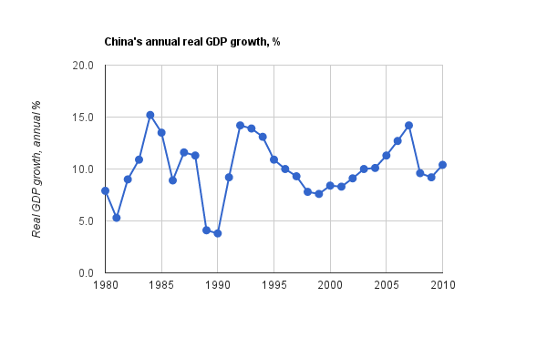 china recent GDP